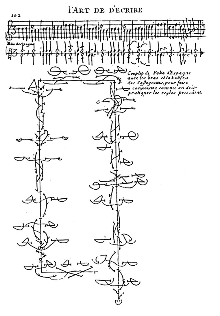 Notationssystem für Ballett-Choreographien des Raoul-Auger Feuillet